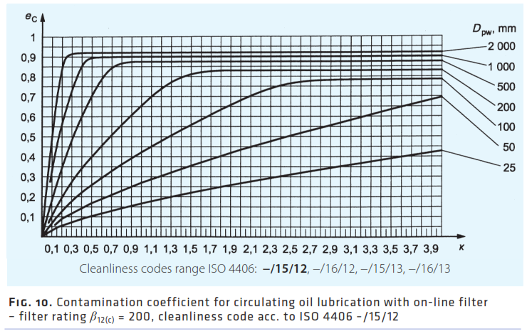 Bearing selection and life calculation