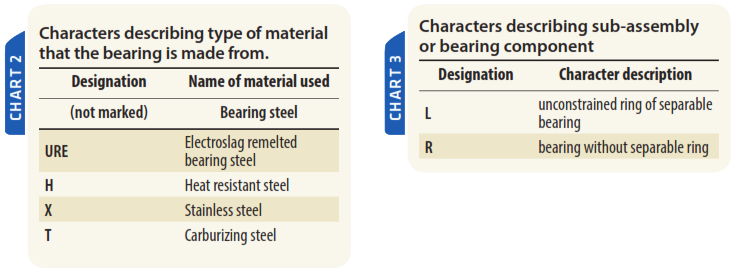 Bearings types and designations