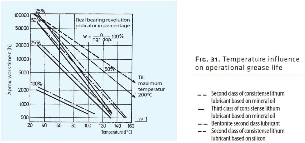 Enjoyable Grease Lubrication Wiring 101 Archstreekradiomeanderfmnl